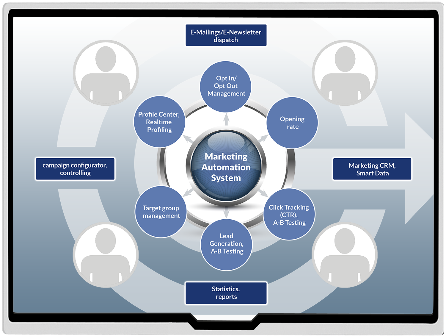 Manage digital campaigns successfully